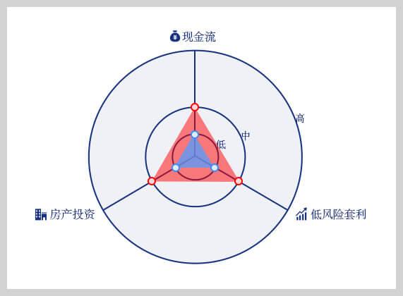米课三元策略