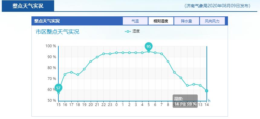 """35℃""""桑拿天""""马上来袭,济南发布高温预警"""