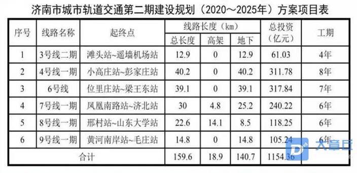 11月8日,从济南轨道交通处获悉:济南地铁3号线二