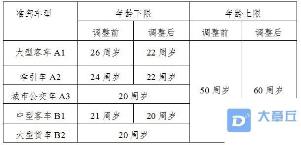 章丘人,年过70岁可申请驾照,车检放宽!这些新政正式实施!