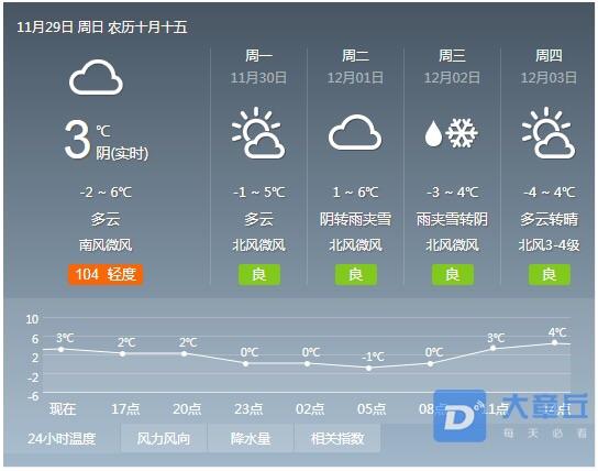 章丘第2场雪要来了!气温持续降低,不穿棉裤顶不住啊!