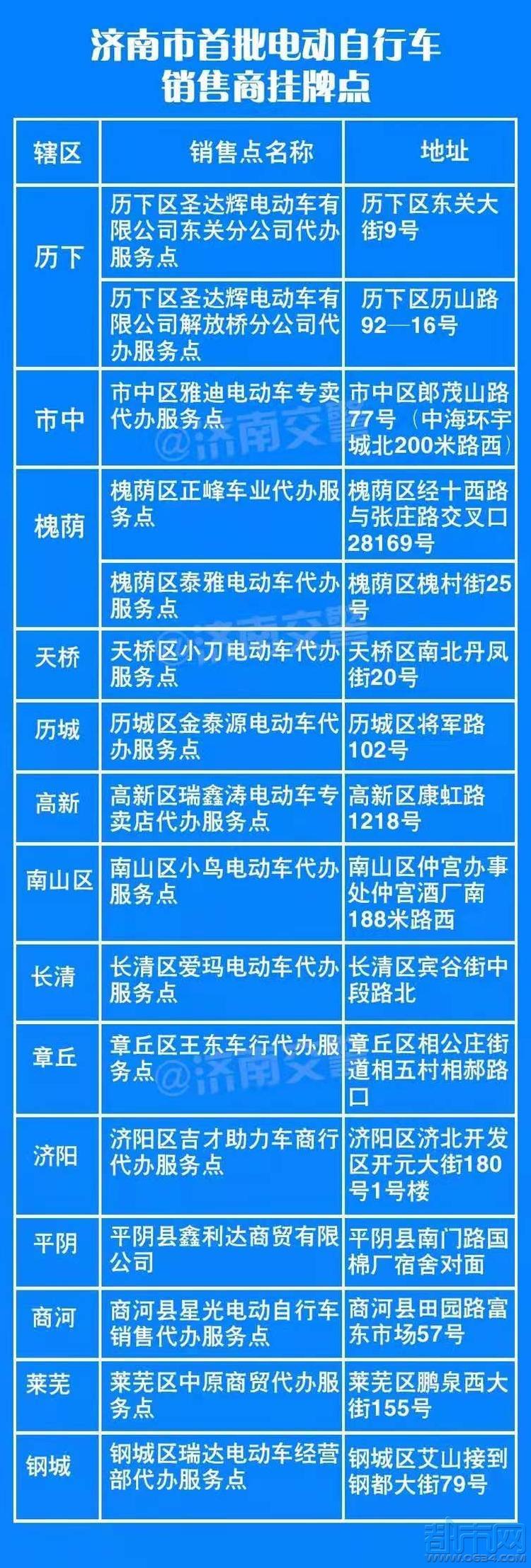济南又新增34家电动车带牌销售点,快来看看离你家近吗?