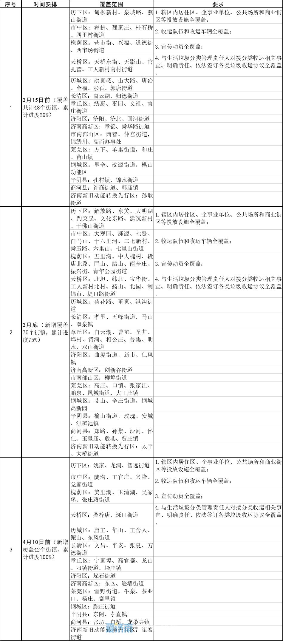 济南4月底前实现全市生活垃圾分类投放设施全覆盖...