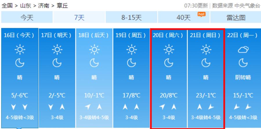 超级大回暖来了!章丘未来这几天暖得像4-5月!