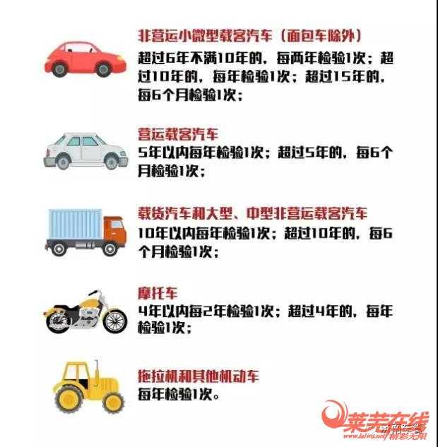 莱芜区、钢城区共19处!济南最全机动车检验线地址公布