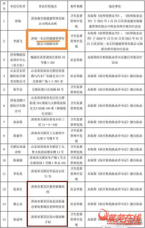 """曝光!济南查处14名""""野医生"""",其中莱芜有三家"""
