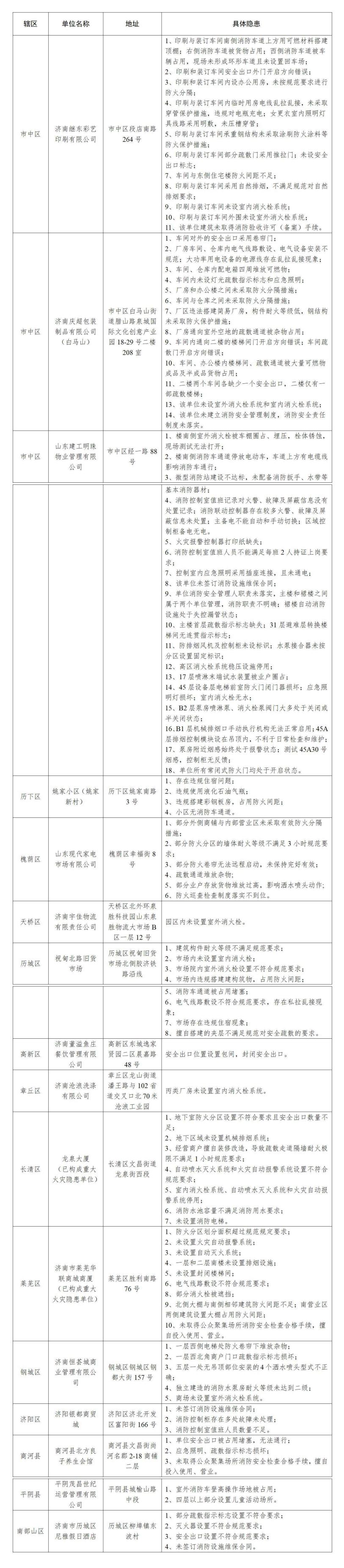 公示 | 隐患不容忽视,济南消防曝光16家火灾隐患单位!